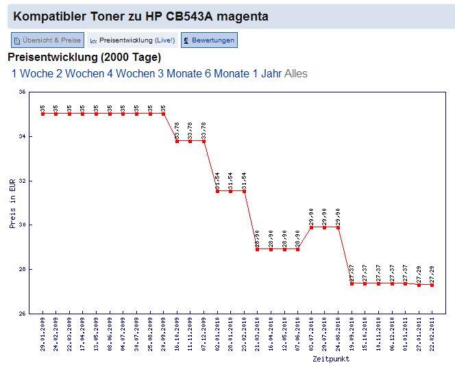 Kompatibler HP Toner CB543A